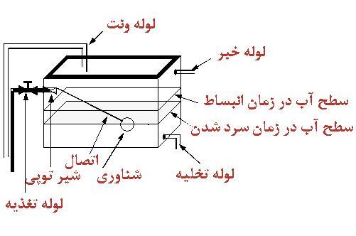 منبع انبساط2