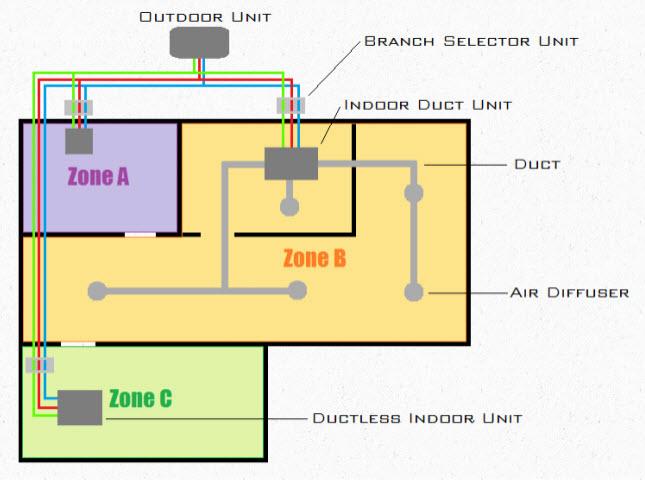 5 سیستم های VRF